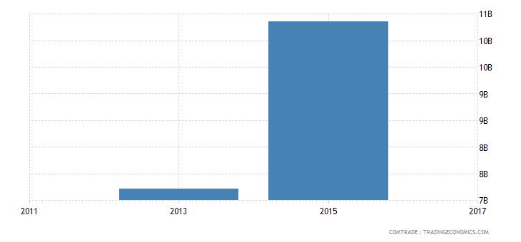 bangladesh imports china