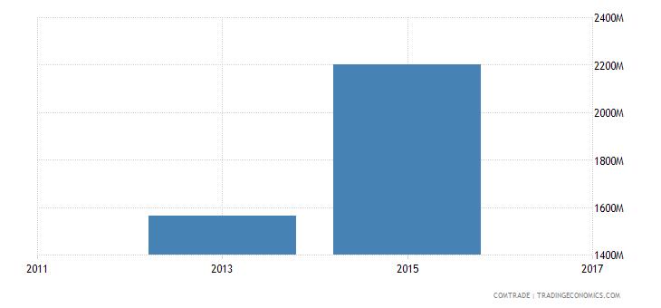bangladesh imports indonesia