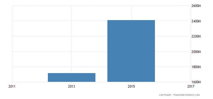 bangladesh imports iron steel