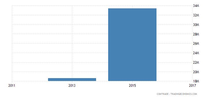 bangladesh imports japan zinc