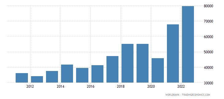 bangladesh imports merchandise customs current us$ millions not seas adj  wb data