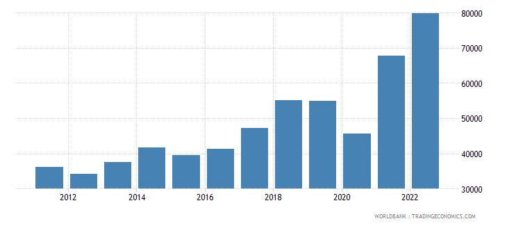 bangladesh imports merchandise customs current us$ millions seas adj  wb data
