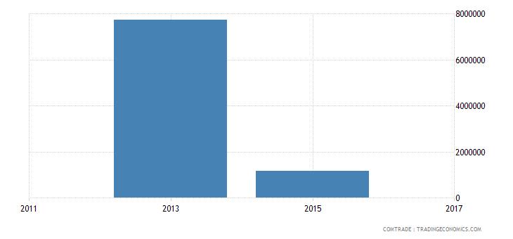 bangladesh imports north korea