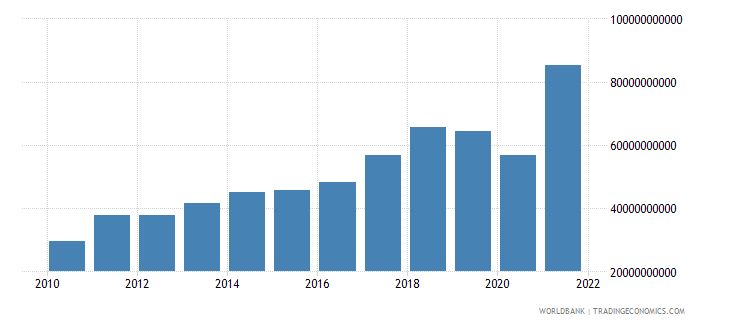 bangladesh imports of goods and services bop us dollar wb data