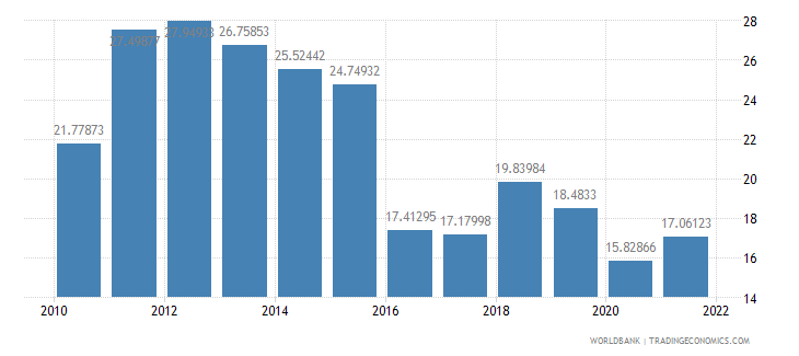 bangladesh imports of goods and services percent of gdp wb data