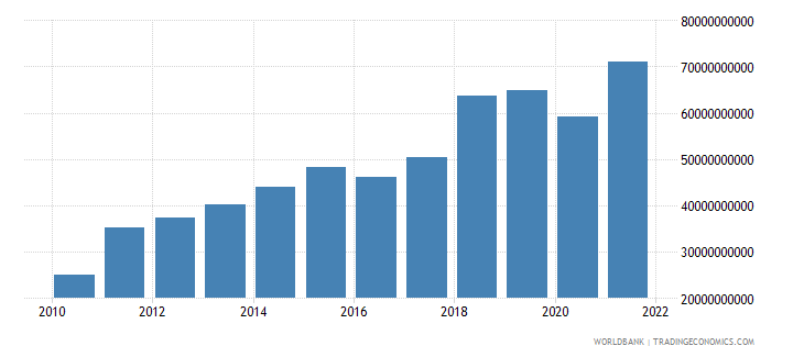 bangladesh imports of goods and services us dollar wb data