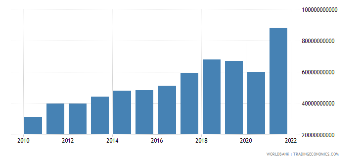 bangladesh imports of goods services and income bop us dollar wb data