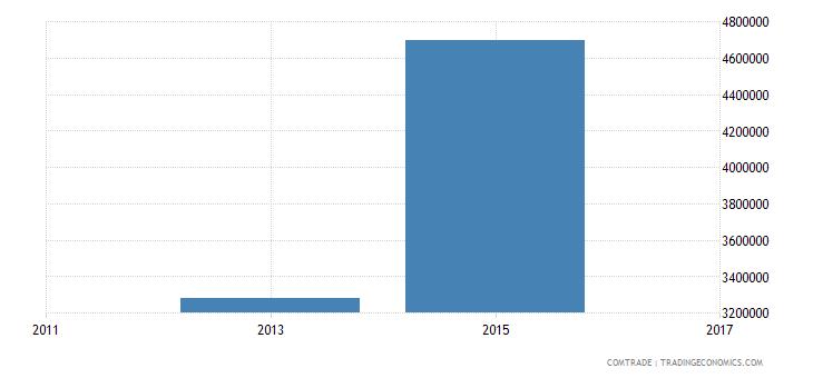 bangladesh imports senegal