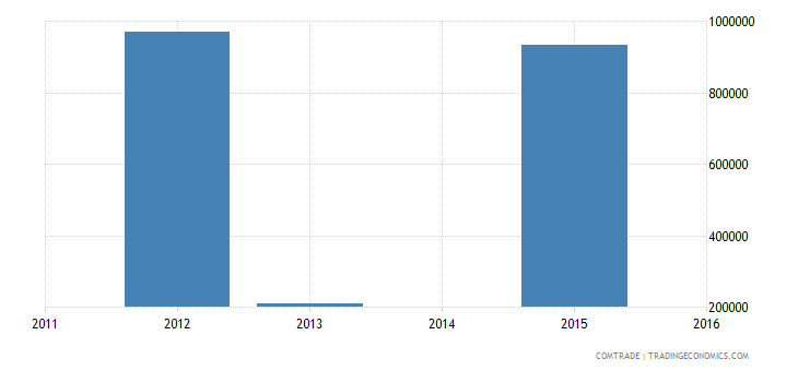 bangladesh imports st kitts nevis