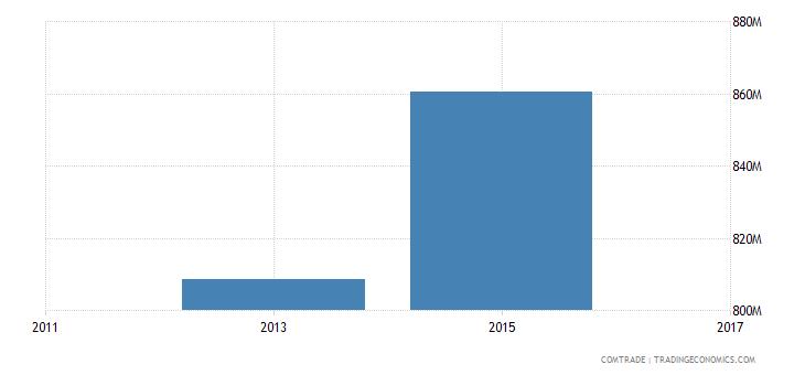 bangladesh imports thailand