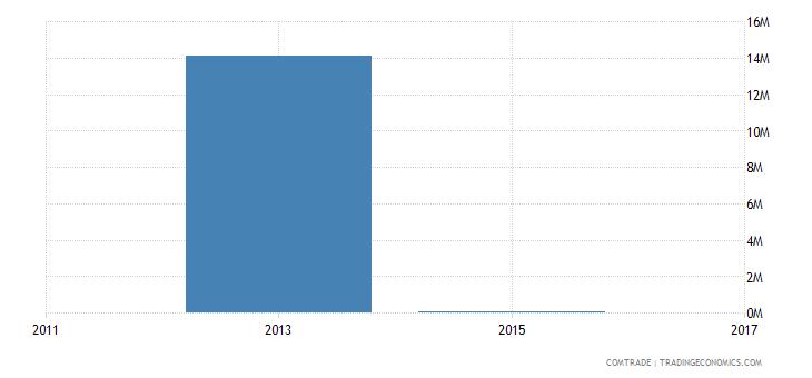 bangladesh imports trinidad tobago