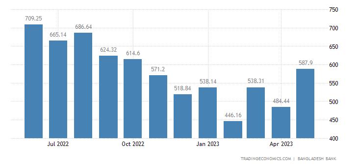 Bangladesh Imports