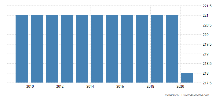 bangladesh incidence of tuberculosis per 100 000 people wb data