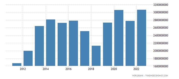 bangladesh income payments bop us dollar wb data