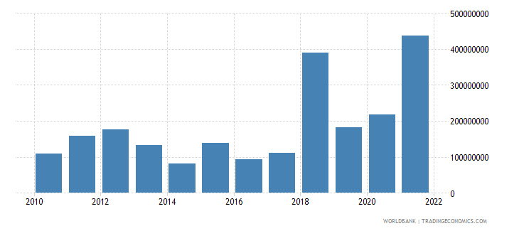 bangladesh income receipts bop us dollar wb data