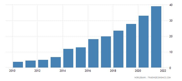 bangladesh individuals using the internet percent of population wb data