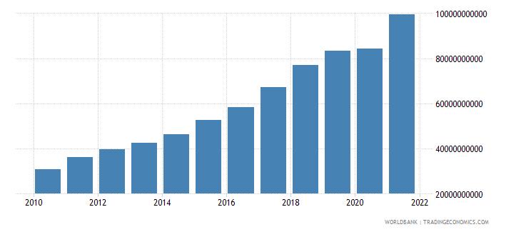 bangladesh industrial production constant us$ seas adj  wb data