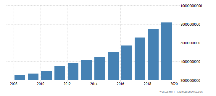 bangladesh industrial production constant us$ wb data