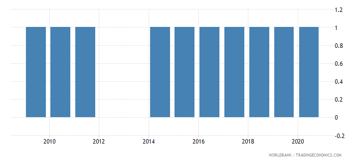bangladesh industrial production index wb data