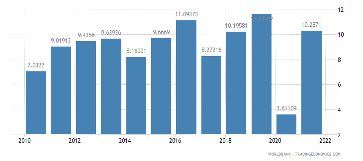 bangladesh industry value added annual percent growth wb data