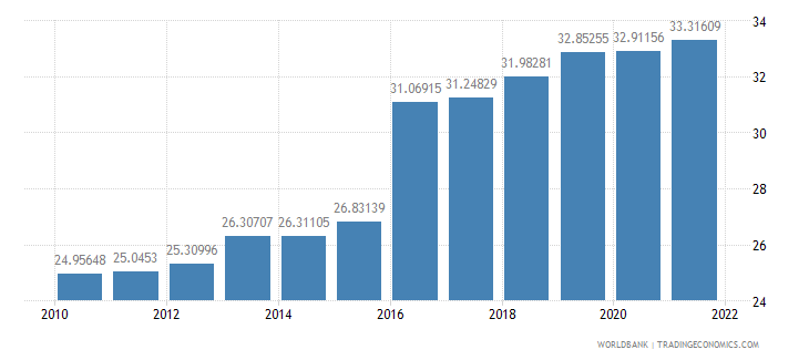 bangladesh industry value added percent of gdp wb data
