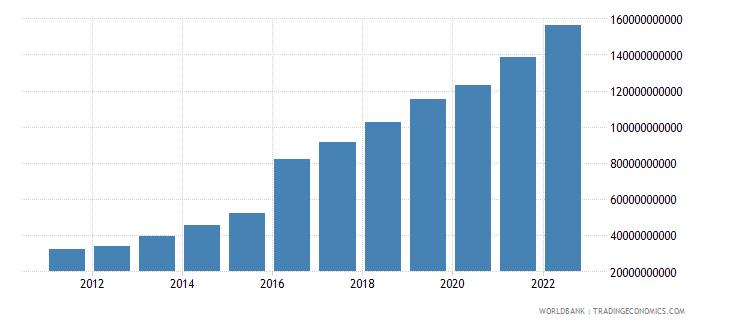 bangladesh industry value added us dollar wb data