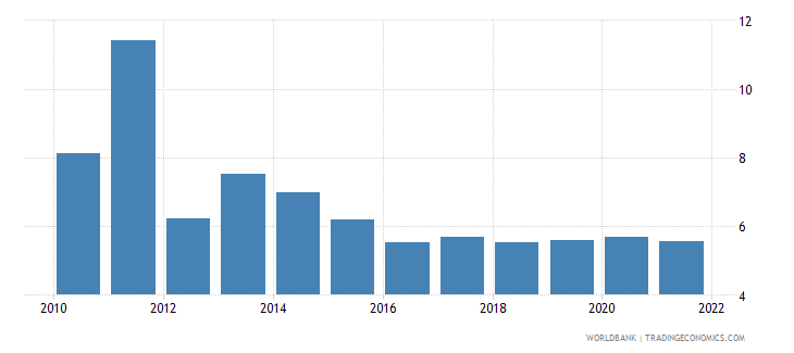 bangladesh inflation consumer prices annual percent wb data