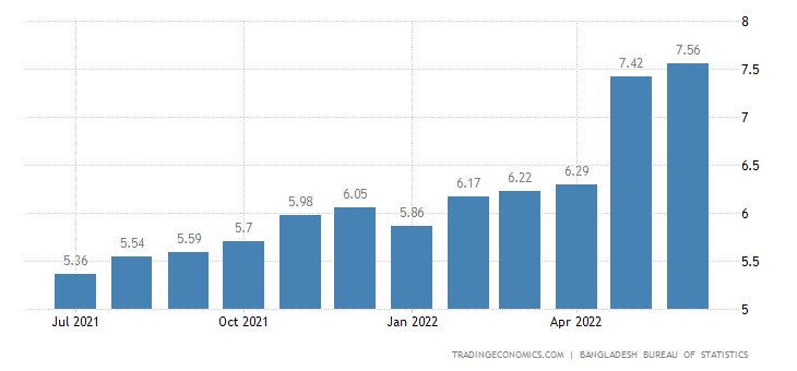 Bangladesh Inflation Rate