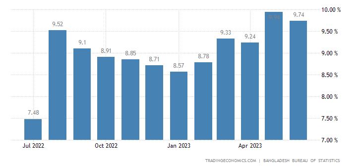 Bangladesh Inflation Rate