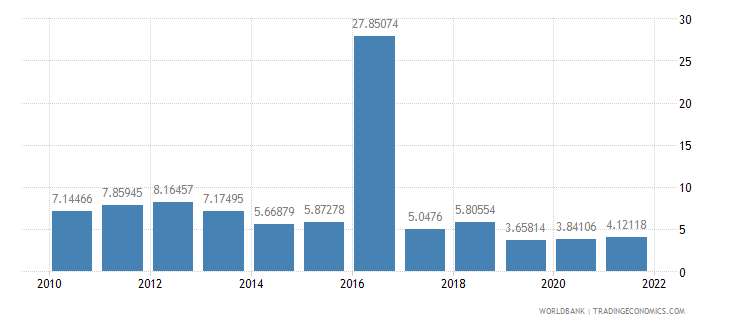 bangladesh inflation gdp deflator annual percent wb data