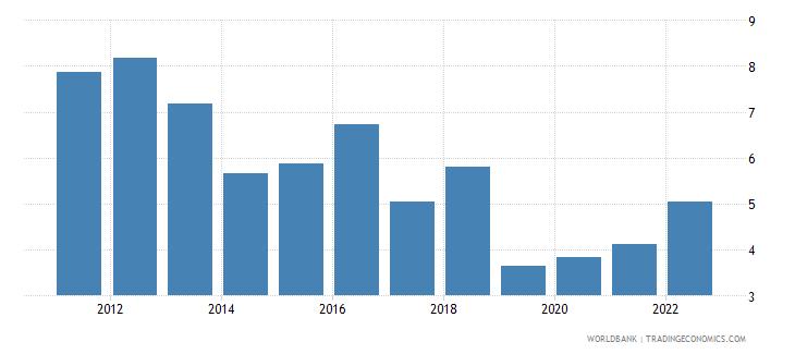 bangladesh inflation gdp deflator linked series annual percent wb data
