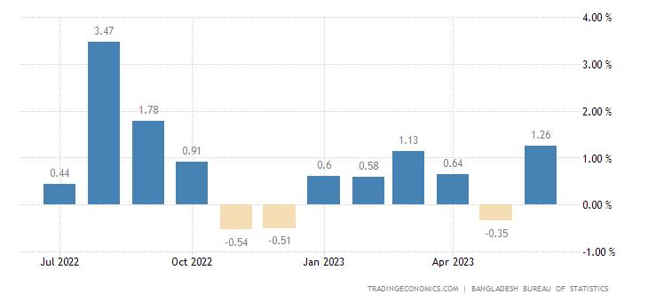 Bangladesh Inflation Rate MoM