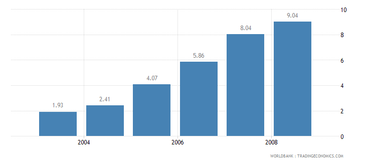 bangladesh information and communication technology expenditure percent of gdp wb data