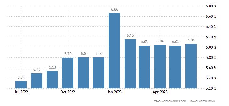 Bangladesh Average One Month Interbank Rate