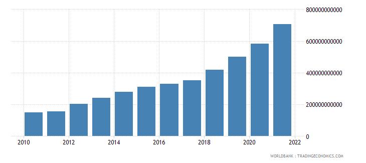 bangladesh interest payments current lcu wb data