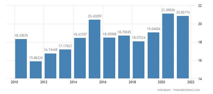 bangladesh interest payments percent of revenue wb data