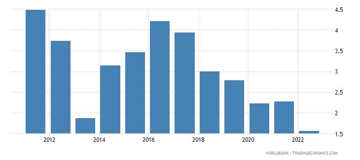 bangladesh interest rate spread lending rate minus deposit rate percent wb data