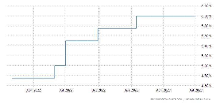 Bangladesh Interest Rate