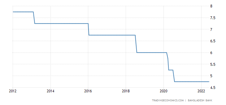 Bangladesh Interest Rate