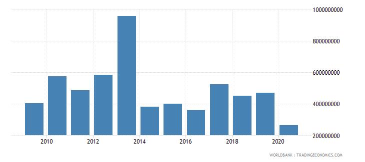 bangladesh international tourism expenditures for passenger transport items us dollar wb data