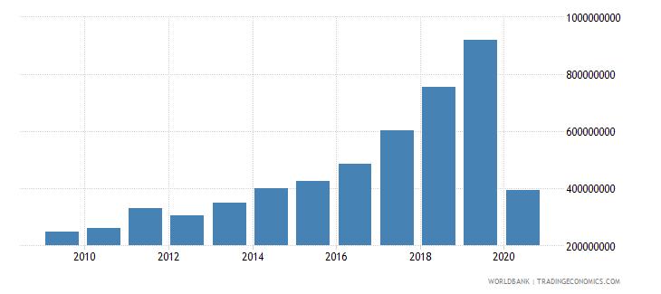 bangladesh international tourism expenditures for travel items us dollar wb data