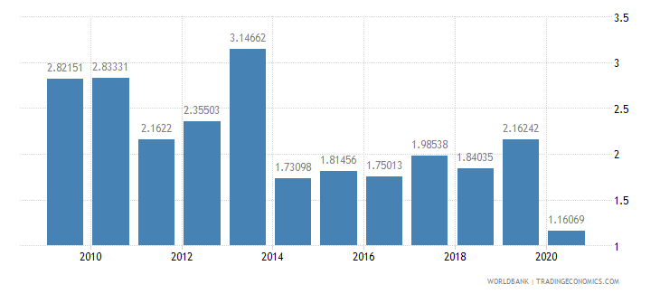 bangladesh international tourism expenditures percent of total imports wb data