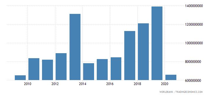 bangladesh international tourism expenditures us dollar wb data