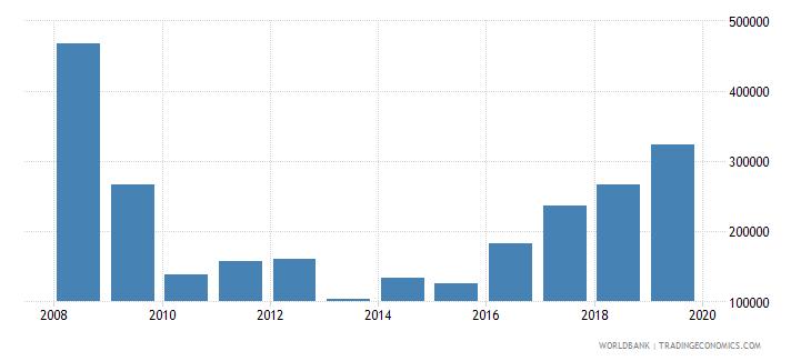 bangladesh international tourism number of arrivals wb data