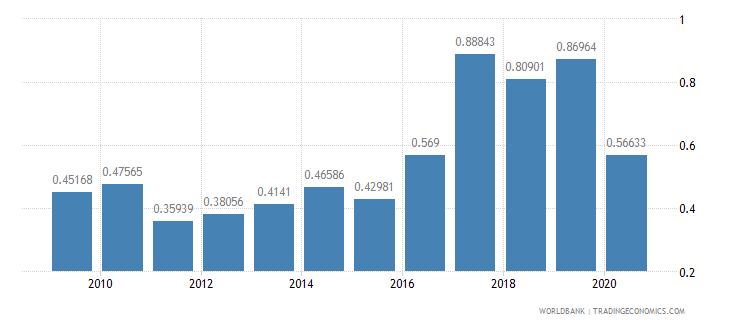 bangladesh international tourism receipts percent of total exports wb data