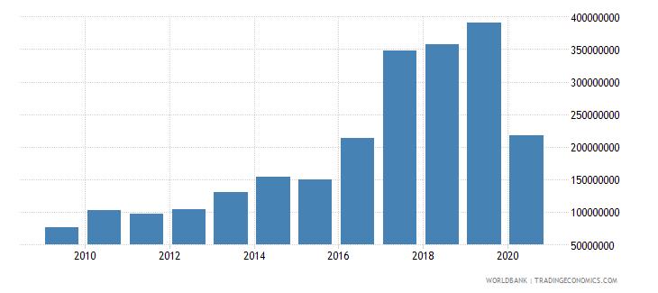 bangladesh international tourism receipts us dollar wb data