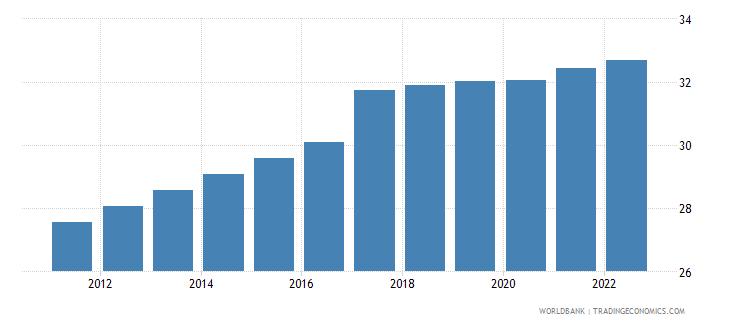 bangladesh labor force female percent of total labor force wb data