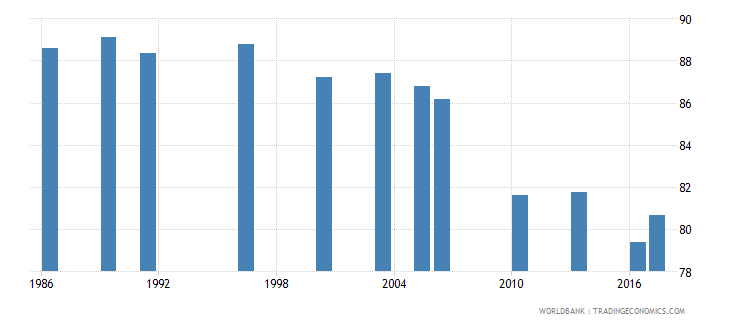 bangladesh labor force participation rate male percent of male population ages 15 national estimate wb data
