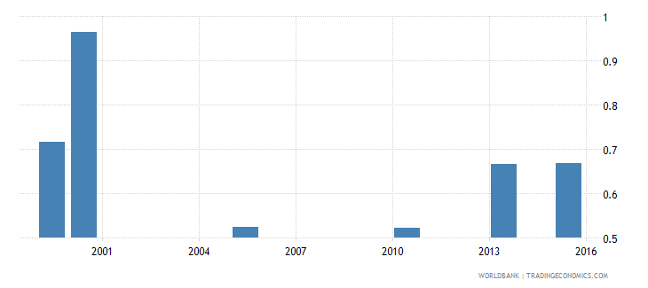 bangladesh labor force participation rates  working age wb data