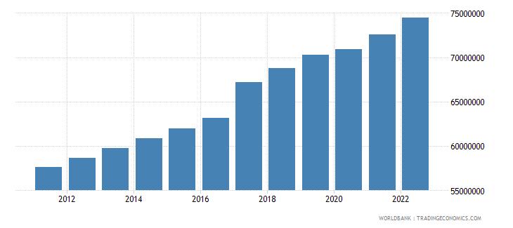 bangladesh labor force total wb data